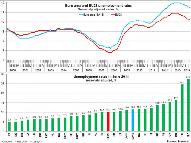 euro unemployment rate 2014