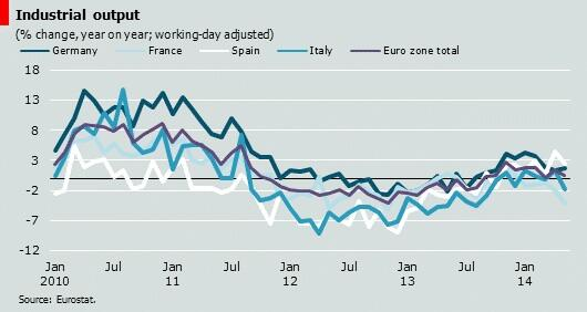 industrial output italy germany eurozone spain france