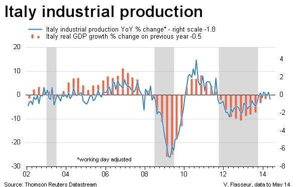 italia produzione industriale 2014