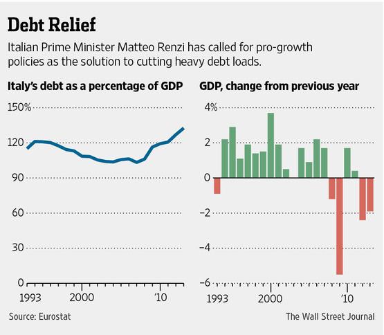 italy debt deficit