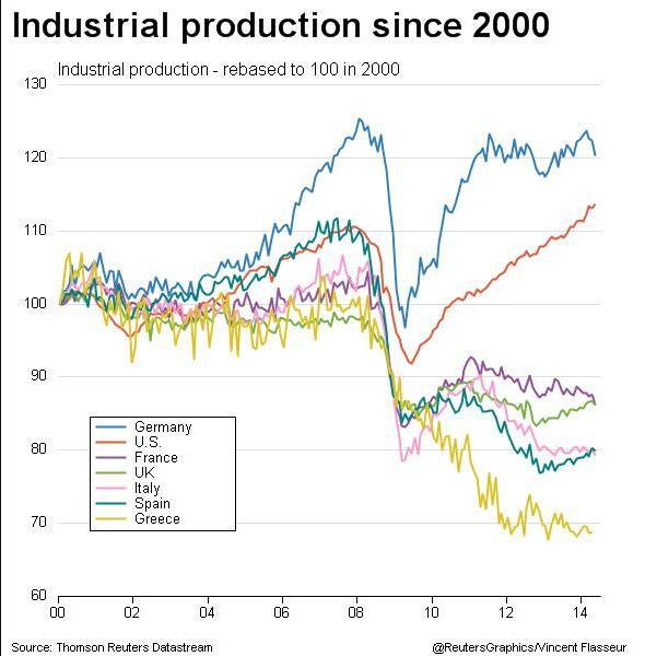 produzione industriale dal 2000