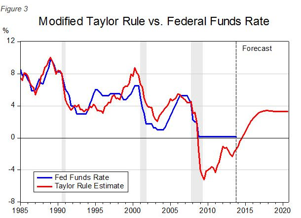 taylor rule FED rate