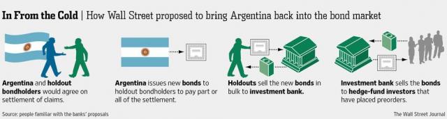 wall street proposta argentina