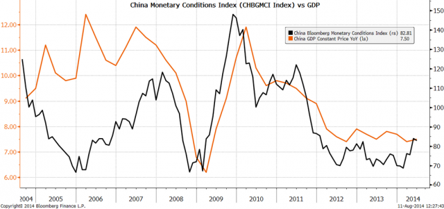 China Monetary Conditioni Index vs GDP
