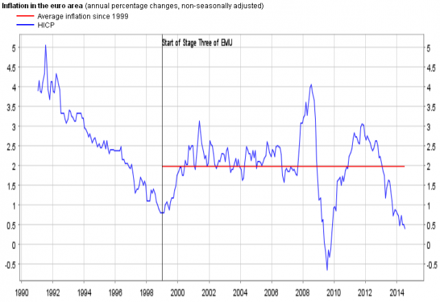 ECB- Monetary Policy inflation rate