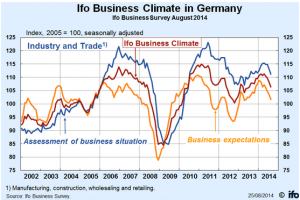 IFO business climate germany