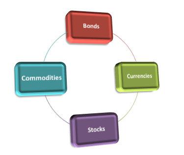 Intermarket Trading analisys