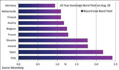rendimento bond eurozona minimi storici