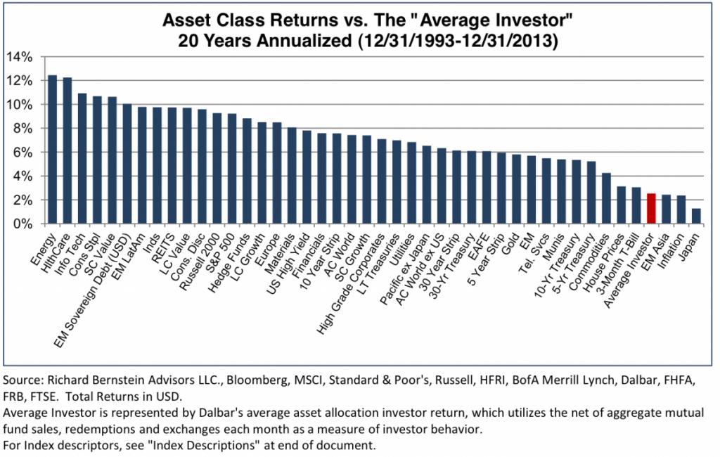 asset class return 25 anni