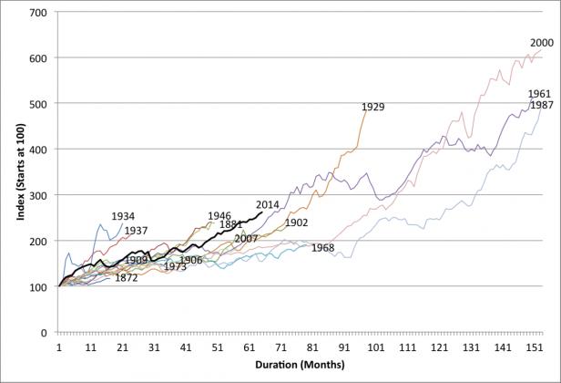 bull market a confronto dal 1871
