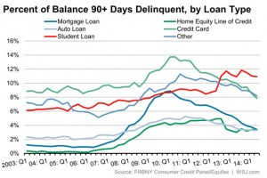 delinquency rate all loans 2014 90+