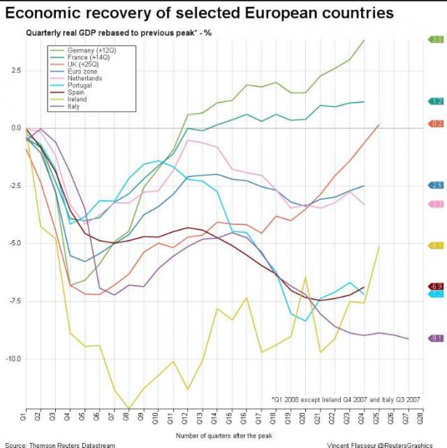 economic recovery europe