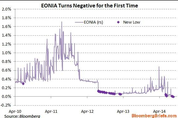 eonia rate turn negative