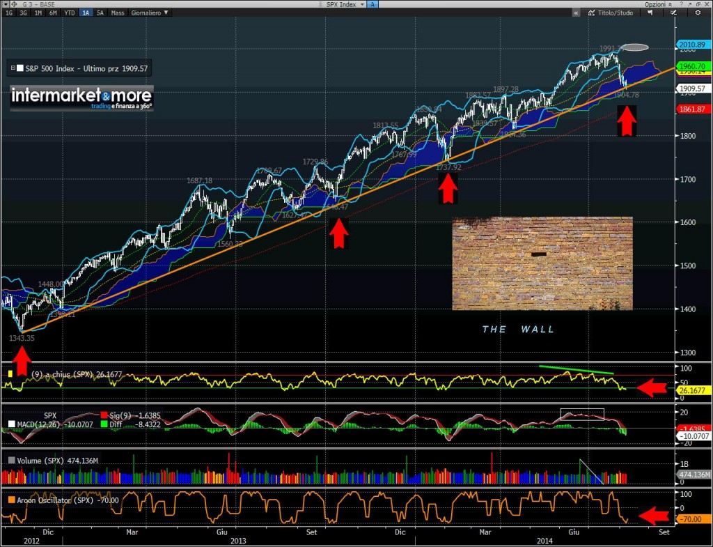 sp5 500 the wall 2014