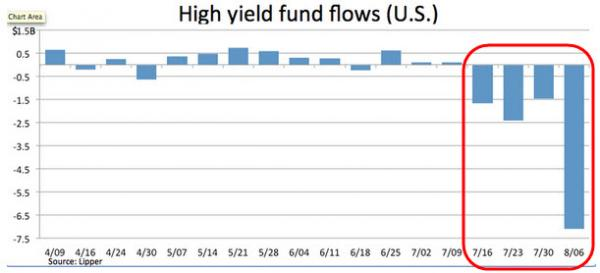 high yield outflow 2014