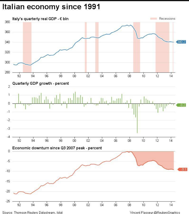 italia economia pil dal 1991