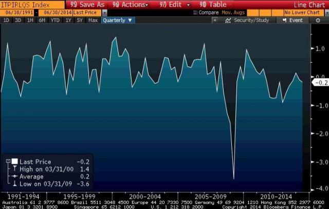 italia pil recessione 2014