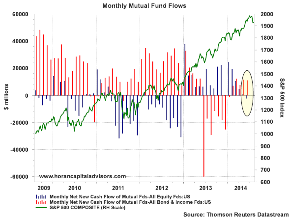 monthly mutual fund flows USA