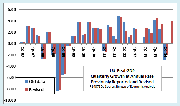 us real PIL data