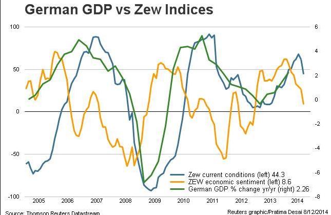 zew vs gdp germany