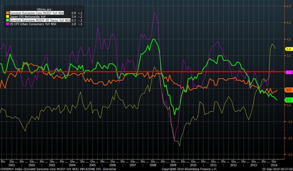 inflazione CORE eurozona