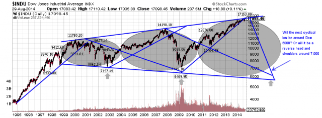 Dow Bubbles