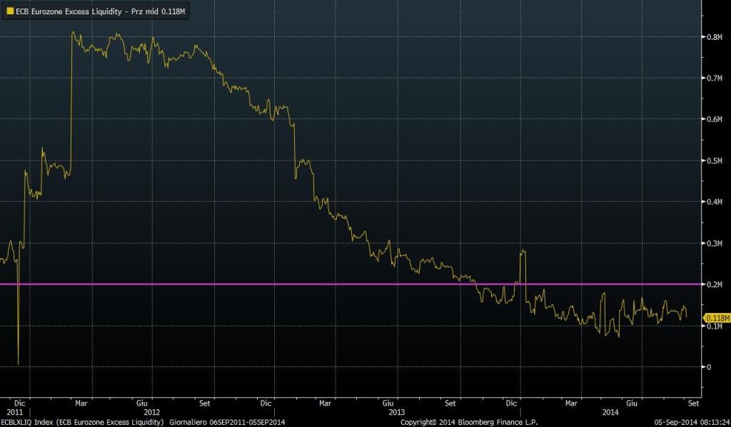 excess liquidity ECB 2014