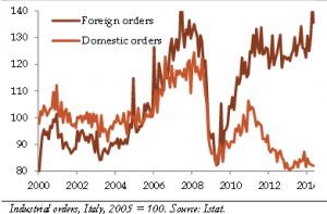 ITALIA confronto ordini domestici e da estero