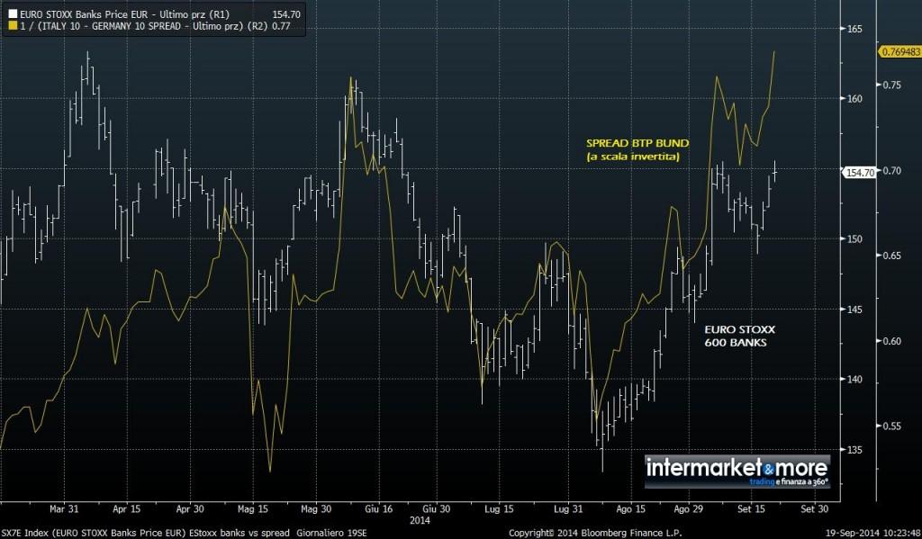 euro stoxx 600 banks spread BTP Bund