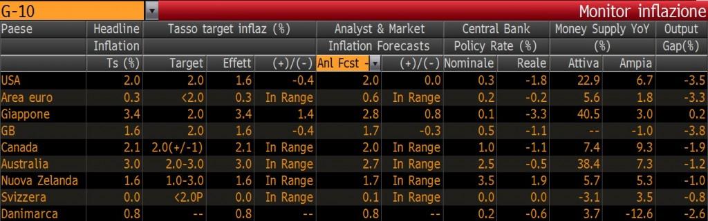 monitor inflazione mondo