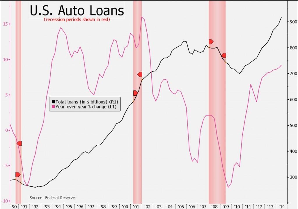 prestiti auto loans USA 2014