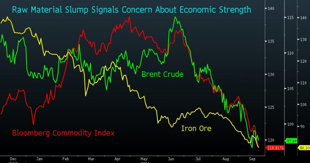 commodity chart