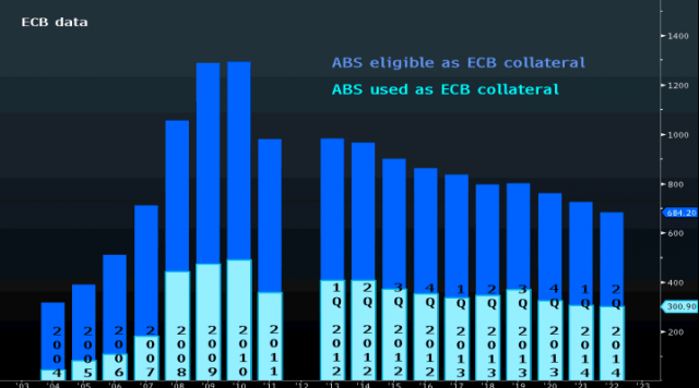 abs eligible used ECB