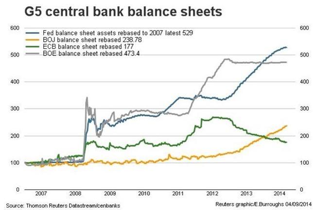 all-Central-bank-balance-sheets
