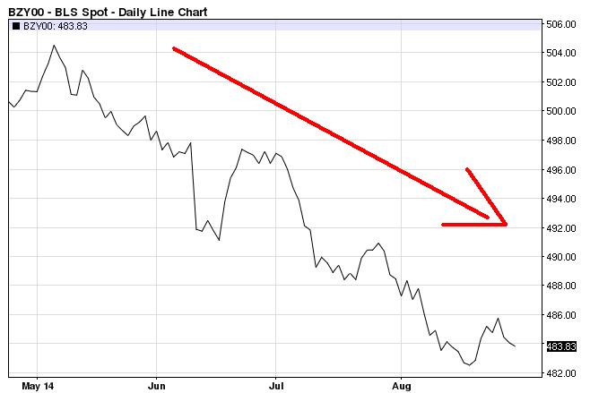 commodity index