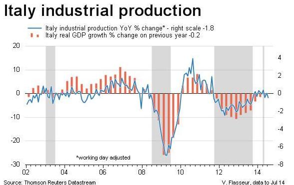 italia produzione industriale vs PIL