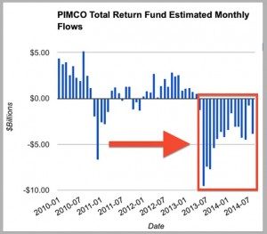 pimco estimate outflow