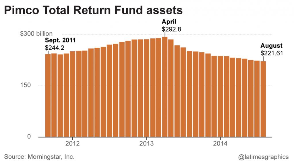 pimco-total-return-asset