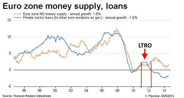 prestiti eurozona