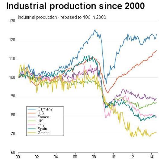 produzione industriale eurozona 2000 2014
