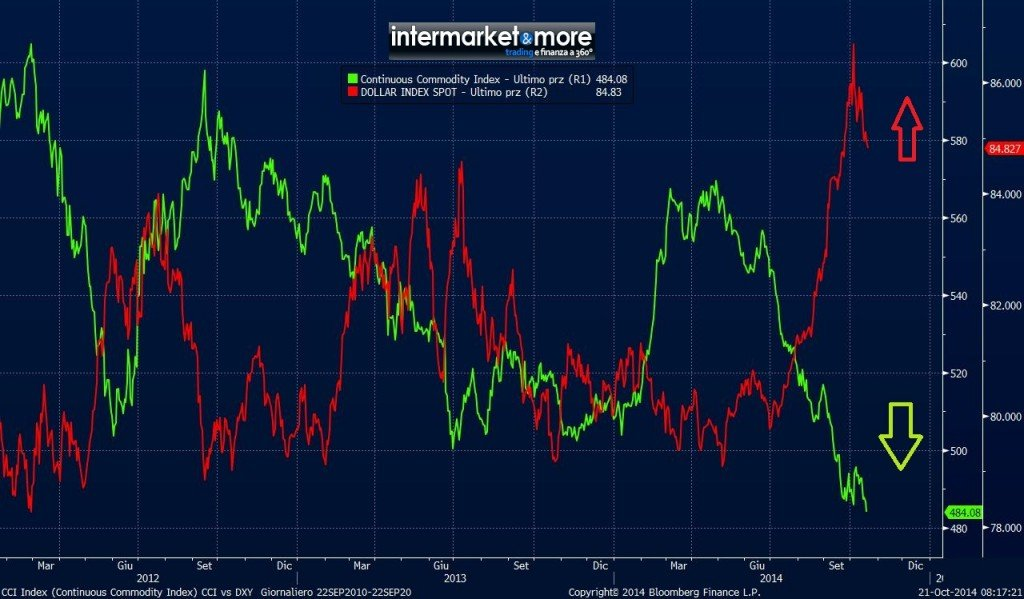 Confronto tra materie prime e Dollar Index