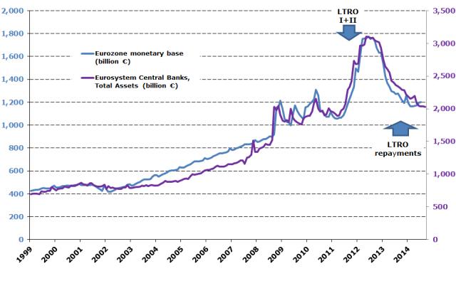ECB balance sheet 2014