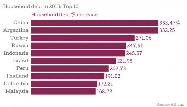 Household-debt-in-2013-Top-10-Household-debt-increase_chartbuilder (1)