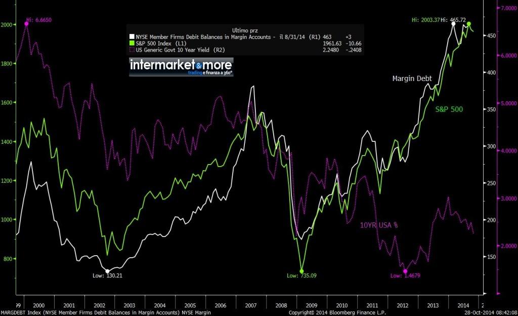 MARGDEBT Index (NYSE Member Firm 2014-10-28 08-42-06