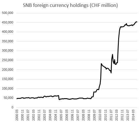 SNB-balance-sheet-bilancio