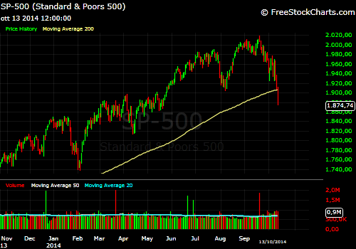 SPX chart collapse MM200
