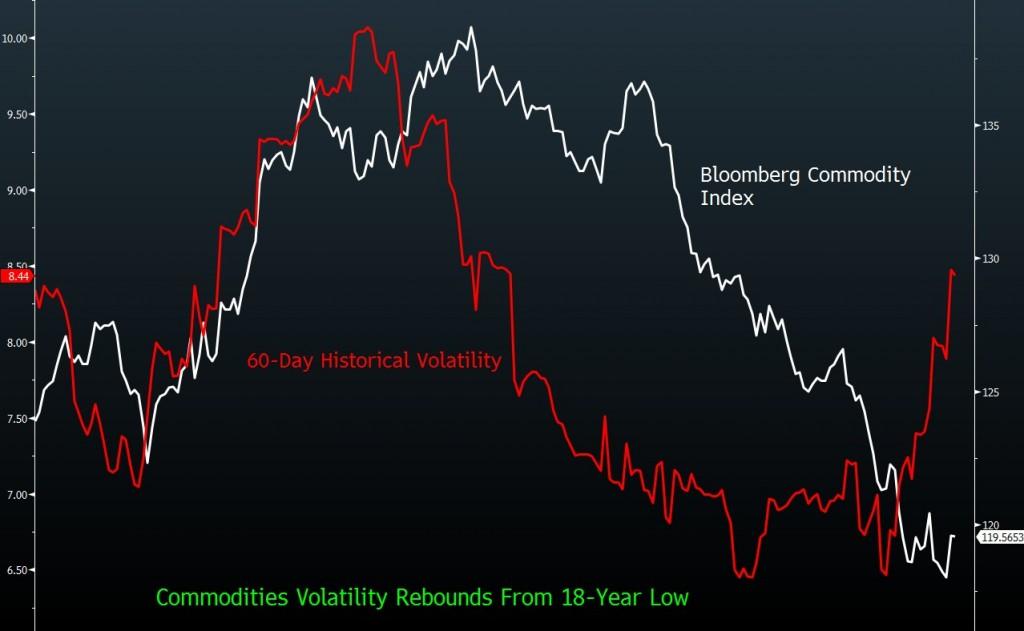 bloomberg commodity index volatility
