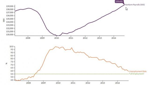 tasso-disoccupazione-usa-nfp