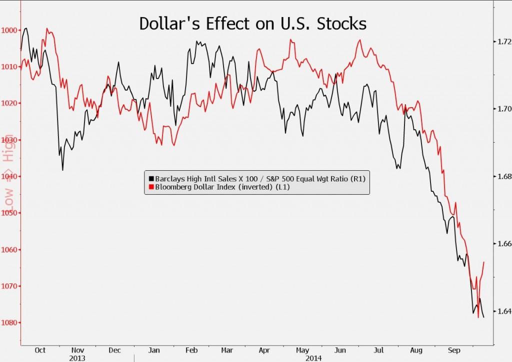 effetto dollaro forte sulle azioni USA