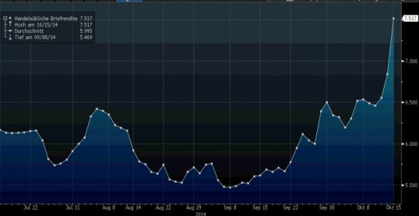Rendimenteo bond Grecia a 10yr